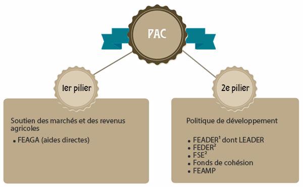 PAC stratégie